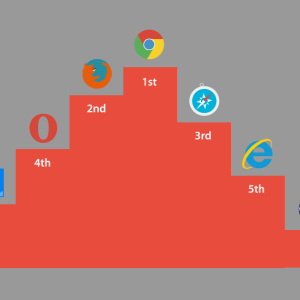 Best and Fastest Web Browser